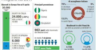 Stranieri in Italia: dati e statistiche 2017